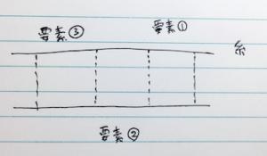糸の微小要素